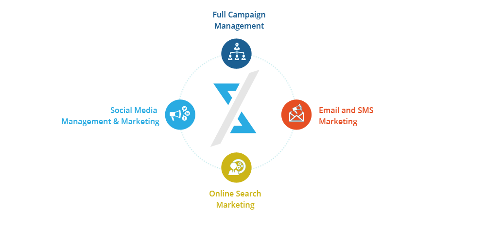 PSXDigital Marketing Automation Platform